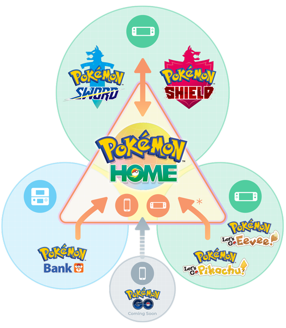 Pokemon Home: Free Vs. Premium Versions